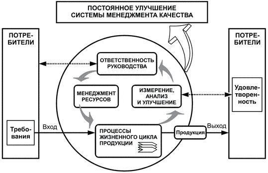 ГОСТ Р 55048-2012 Системы менеджмента качества. Особые требования по применению ГОСТ Р ИСО 9001-2008 в строительстве