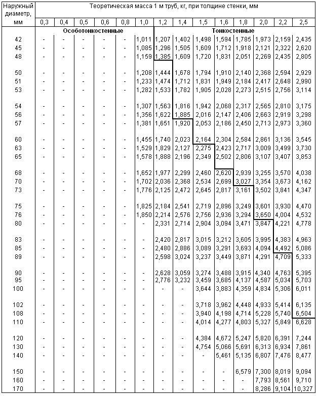 ГОСТ 8734-75 Трубы стальные бесшовные холоднодеформированные. Сортамент (с Изменениями N 1, 2, 3)