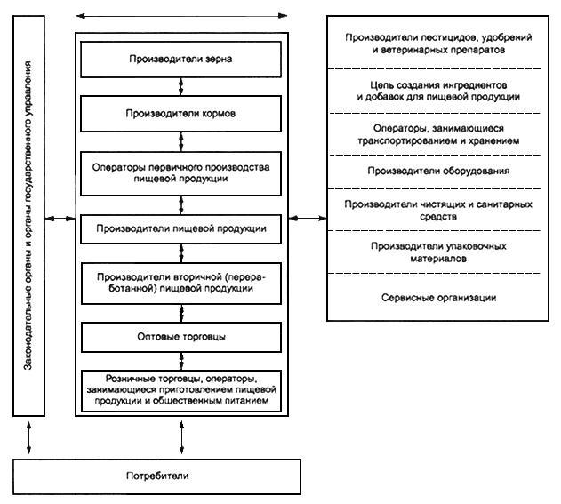 ГОСТ Р ИСО 22000-2007 Системы менеджмента безопасности пищевой продукции. Требования к организациям, участвующим в цепи создания пищевой продукции