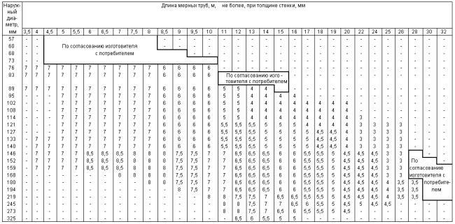 ГОСТ 9940-81 Трубы бесшовные горячедеформированные из коррозионно-стойкой стали. Технические условия (с Изменениями N 1-4)