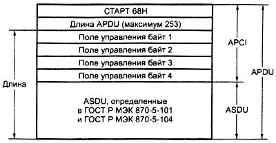 ГОСТ Р МЭК 60870-5-104-2004 Устройства и системы телемеханики. Часть 5. Протоколы передачи. Раздел 104. Доступ к сети для ГОСТ Р МЭК 870-5-101 с использованием стандартных транспортных профилей