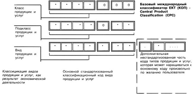 ОК 004-93 Общероссийский классификатор видов экономической деятельности, продукции и услуг (ОКДП) (с изменениями N 1-6)