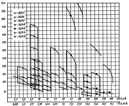 ГОСТ 10428-89 Агрегаты электронасосные центробежные скважинные для воды. Основные параметры и размеры (с Изменениями N 1, 2)
