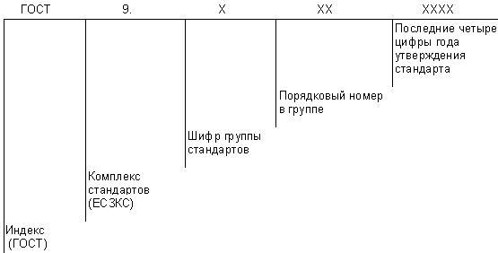 ГОСТ 9.101-2002 Единая система защиты от коррозии и старения (ЕСЗКС). Основные положения