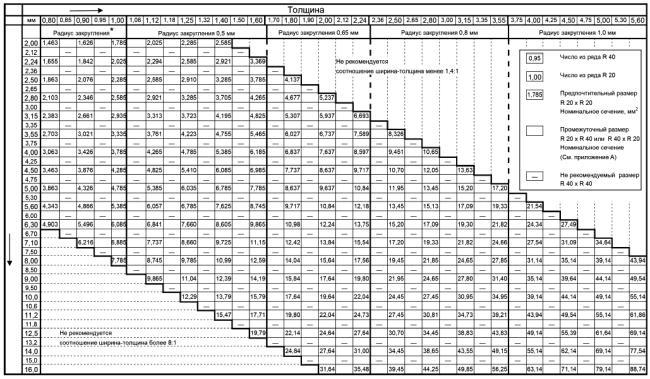 ГОСТ Р МЭК 60317-0-8-2017 Технические условия на обмоточные провода конкретных типов. Часть 0-8. Общие требования. Провод прямоугольный медный с эмалевой изоляцией или без нее, с полиэфирной стекловолокнистой оплеткой, пропитанной или не пропитанной компаундом или лаком