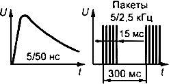 ГОСТ Р 51179-98 (МЭК 870-2-1-95) Устройства и системы телемеханики. Часть 2. Условия эксплуатации. Раздел 1. Источники питания и электромагнитная совместимость