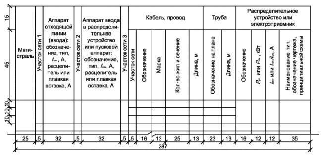 ГОСТ 01.613-2014 Система проектной документации для того строительства (СПДС). Правила выполнения рабочей документации силового электрооборудования
