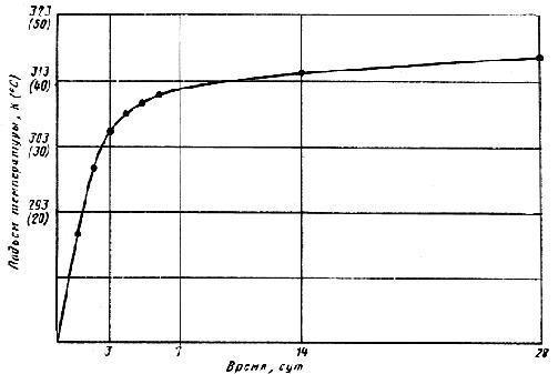 ГОСТ 24316-80 Бетоны. Метод определения тепловыделения при твердении