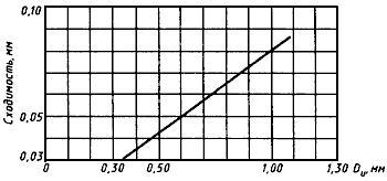 ГОСТ 9490-75 Материалы смазочные жидкие и пластичные. Метод определения трибологических характеристик на четырехшариковой машине (с Изменениями N 1-4)