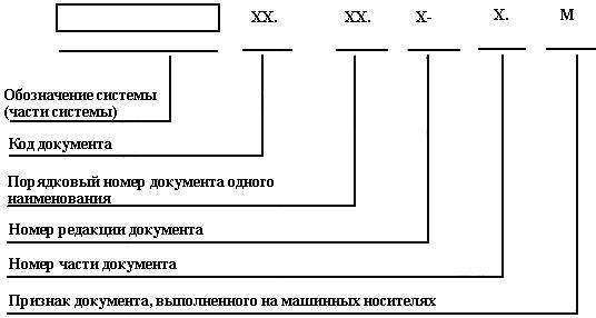 ГОСТ 34.201-89 Информационная технология (ИТ). Комплекс стандартов на автоматизированные системы. Виды, комплектность и обозначение документов при создании автоматизированных систем (с Изменением N 1)