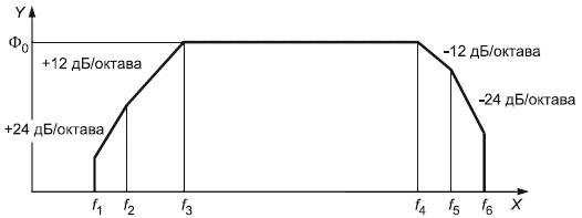 ГОСТ Р ИСО 10813-1-2011 Вибрация. Руководство по выбору вибростендов. Часть 1. Оборудование для испытаний на воздействие вибрации