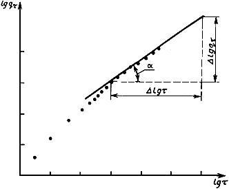 ГОСТ 310.5-88 Цементы. Метод определения тепловыделения