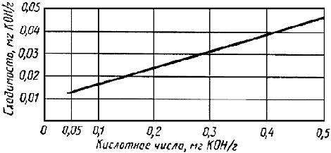 ГОСТ 981-75 Масла нефтяные. Метод определения стабильности против окисления (с Изменениями N 1, 2, 3, 4)