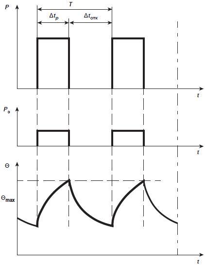 ГОСТ IEC 60034-1-2014 Машины электрические вращающиеся. Часть 1. Номинальные значения параметров и эксплуатационные характеристики
