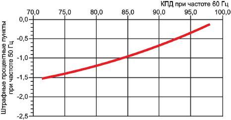 ГОСТ IEC/TS 60034-31-2015 Машины электрические вращающиеся. Часть 31. Выбор энергоэффективных двигателей, включая приводы с регулирующей скоростью. Руководство по применению