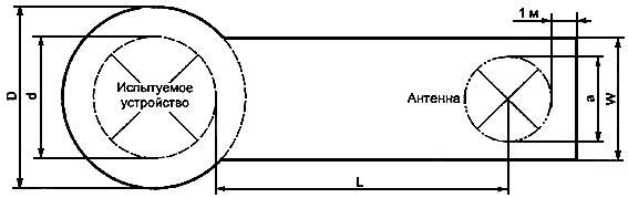 ГОСТ Р 51318.11-99 (СИСПР 11-97) Совместимость технических средств электромагнитная. Радиопомехи индустриальные от промышленных, научных, медицинских и бытовых (ПНМБ) высокочастотных устройств. Нормы и методы испытаний