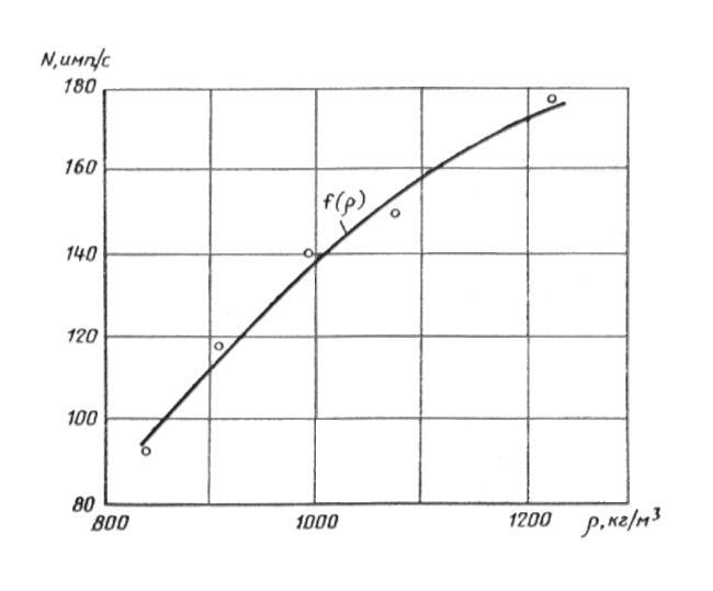 ГОСТ 17623-87 Бетоны. Радиоизотопный метод определения средней плотности