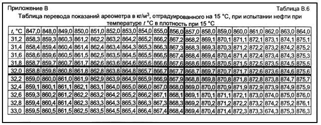 ГОСТ Р 8.610-2004 Государственная система обеспечения единства измерений (ГСИ). Плотность нефти. Таблицы пересчета