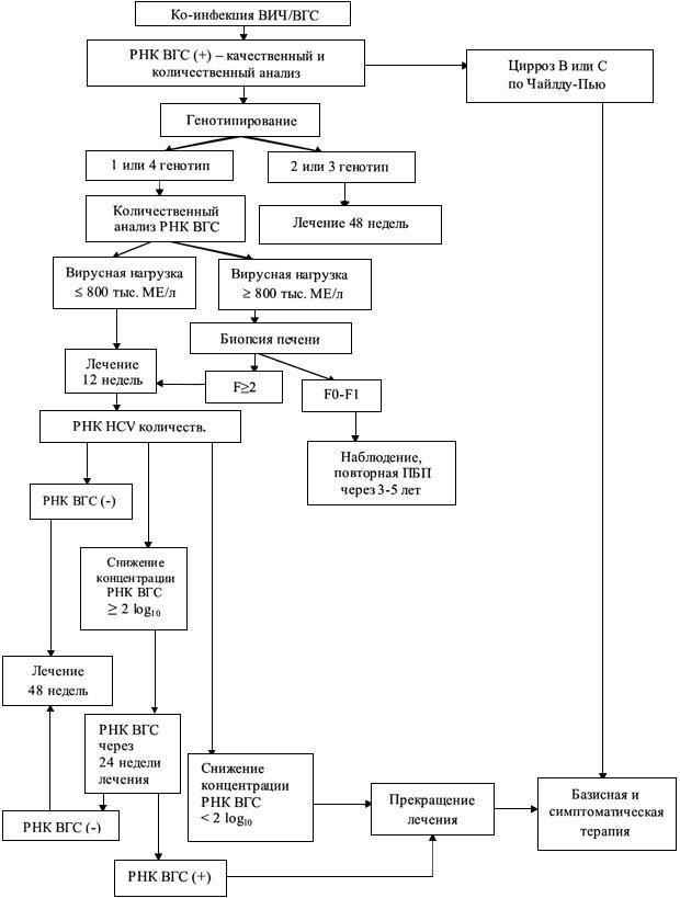 Противовирусная терапия хронических вирусных гепатитов В и С у ВИЧ-инфицированных пациентов