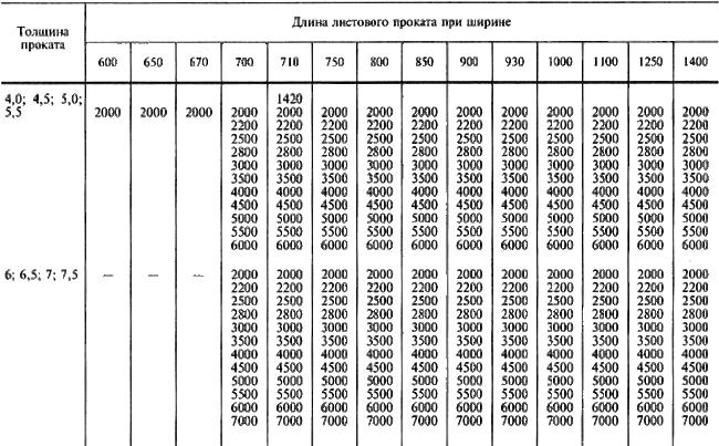 ГОСТ 19903-74 Прокат листовой горячекатаный. Сортамент (с Изменениями N 1-6)