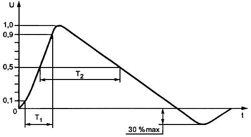 ГОСТ Р 51317.4.5-99 (МЭК 61000-4-5-95) Совместимость технических средств электромагнитная. Устойчивость к микросекундным импульсным помехам большой энергии. Требования и методы испытаний