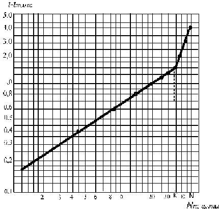 ГОСТ 26134-84 Бетоны. Ультразвуковой метод определения морозостойкости (с Изменением N 1)