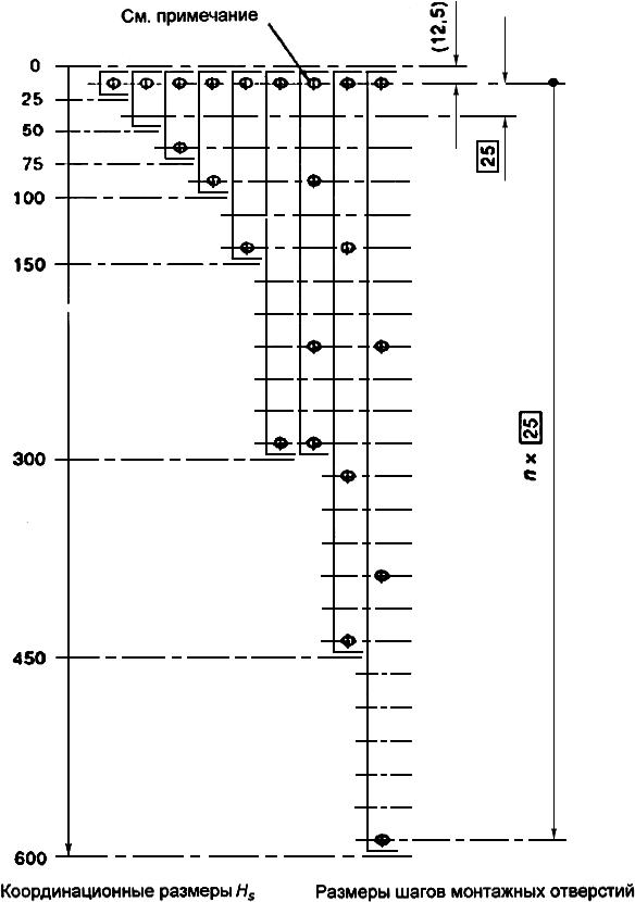 ГОСТ Р МЭК 60917-2-2-2013 Модульный принцип построения механических конструкций для радиоэлектронных средств. Часть 2. Секционный стандарт. Координационные размеры интерфейса для несущих конструкций с шагом 25 мм. Раздел 2. Детальный стандарт. Размеры блочных каркасов, шасси, объединительных плат, передних панелей и вставных блоков