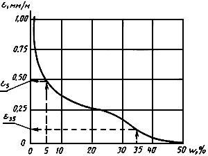 ГОСТ 25485-89 Бетоны ячеистые. Технические условия