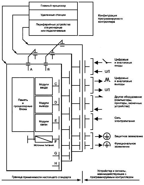 ГОСТ Р 51840-2001 (МЭК 61131-1-92) Программируемые контроллеры. Общие положения и функциональные характеристики