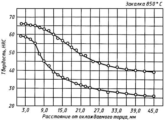 ГОСТ 14959-79 Прокат из рессорно-пружинной углеродистой и легированной стали. Технические условия (с Изменениями N 1-6)