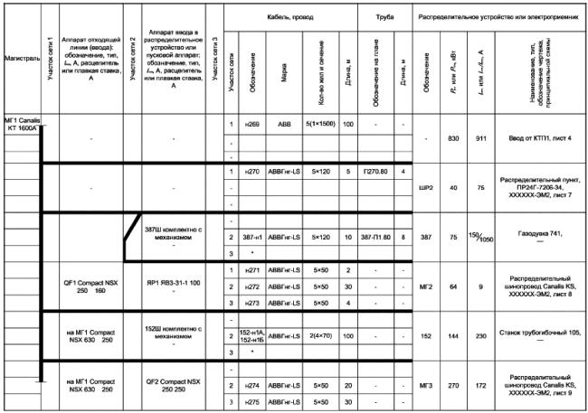 ГОСТ 01.613-2014 Система проектной документации на строительства (СПДС). Правила выполнения рабочей документации силового электрооборудования
