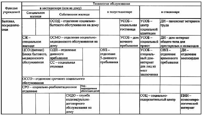 СП 141.13330.2012 Учреждения социального обслуживания населения. Правила расчета и размещения (с Изменением N 1)