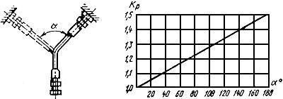 ГОСТ 10362-76 Рукава резиновые напорные с нитяным усилением, неармированные. Технические условия (с Изменениями N 1-7)