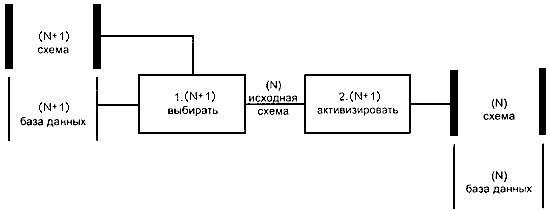 ГОСТ 34.321-96 Информационные технологии (ИТ). Система стандартов по базам данных. Эталонная модель управления данными
