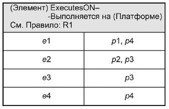 ГОСТ Р 57100-2016/ISO/IEC/IEEE 42010:2011 Системная и программная инженерия. Описание архитектуры