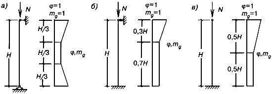 СНиП II-22-81* Каменные и армокаменные конструкции (с Изменениями N 1, 2)