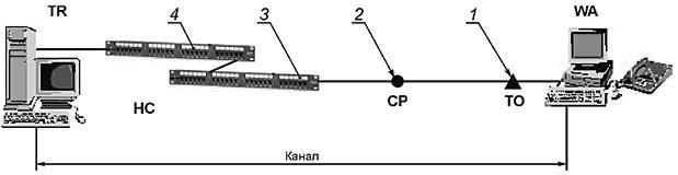 ГОСТ Р 53246-2008 Информационные технологии (ИТ). Системы кабельные структурированные. Проектирование основных узлов системы. Общие требования