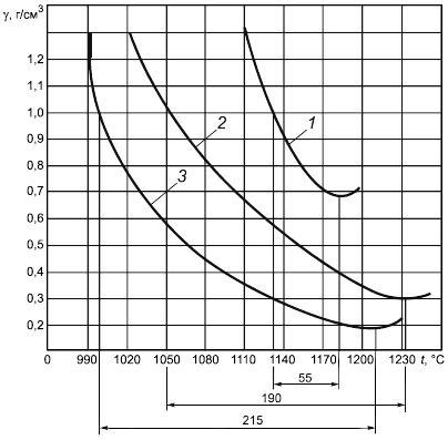 ГОСТ 32026-2012 Сырье глинистое для производства керамзитовых гравия, щебня и песка. Технические условия