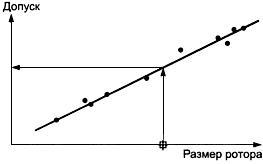 ГОСТ ИСО 1940-1-2007 Вибрация. Требования к качеству балансировки жестких роторов. Часть 1. Определение допустимого дисбаланса