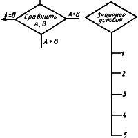 ГОСТ 19.701-90 (ИСО 5807-85) Единая система программной документации (ЕСПД). Схемы алгоритмов, программ, данных и систем. Обозначения условные и правила выполнения