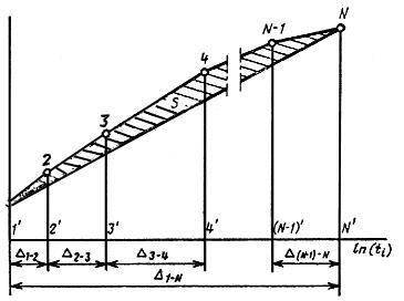 ГОСТ 24544-81 Бетоны. Методы определения деформации усадки и ползучести (с Изменением N 1)