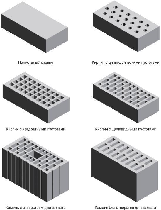 ГОСТ 530-2012 Кирпич и камень керамические. Общие технические условия