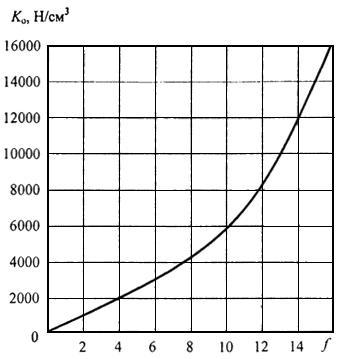 СП 102.13330.2012 Туннели гидротехнические. Актуализированная редакция СНиП 2.06.09-84