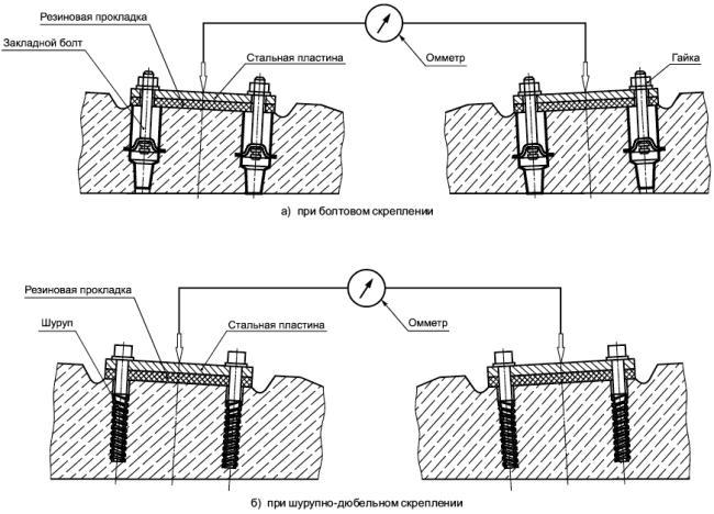 ГОСТ 33320-2015 Шпалы железобетонные для железных дорог. Общие технические условия (с Поправкой, с Изменением N 1)