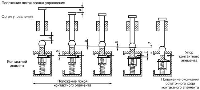 ГОСТ IEC 60947-5-1-2014 Аппаратура распределения и управления низковольтная. Часть 5-1. Аппараты и коммутационные элементы цепей управления. Электромеханические устройства цепей управления