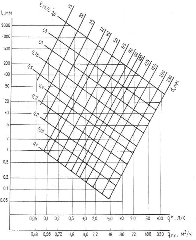 СНиП 2.04.01-85* Внутренний водопровод и канализация зданий