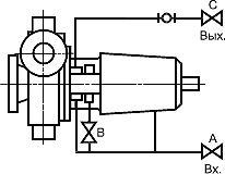 ГОСТ Р 54806-2011 (ИСО 9905:1994) Насосы центробежные. Технические требования. Класс I